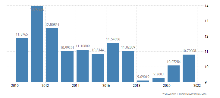 malaysia food exports percent of merchandise exports wb data