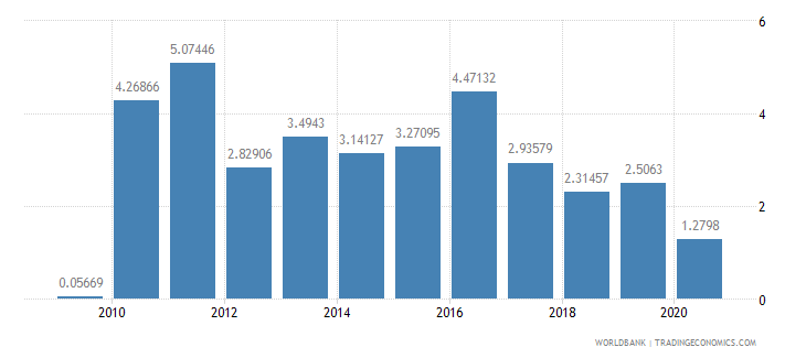 malaysia foreign direct investment net inflows percent of gdp wb data