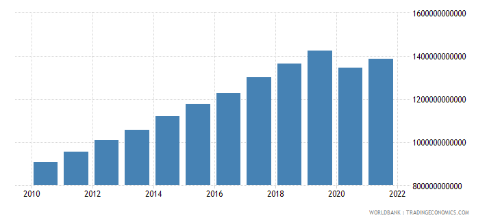 malaysia gdp constant lcu wb data