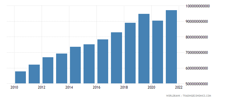 malaysia gdp ppp us dollar wb data