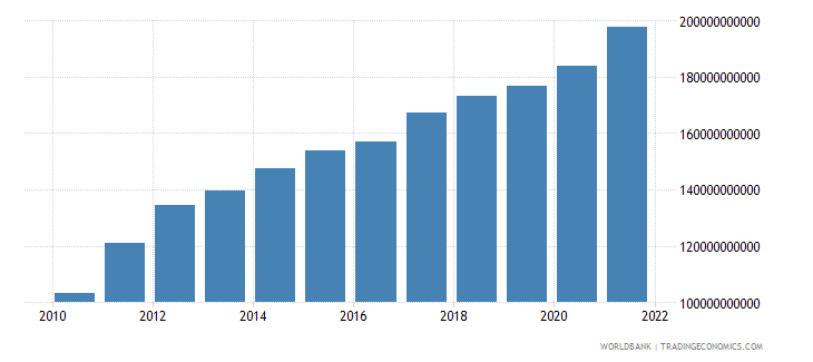 malaysia general government final consumption expenditure current lcu wb data
