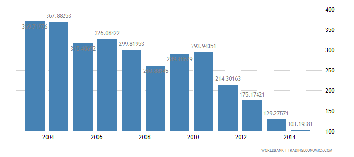 malaysia health expenditure public percent of government expenditure wb data