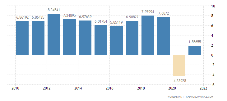 malaysia household final consumption expenditure annual percent growth wb data