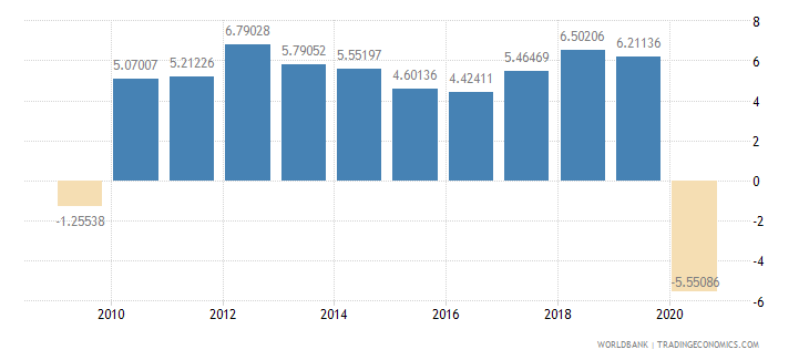 malaysia household final consumption expenditure per capita growth annual percent wb data