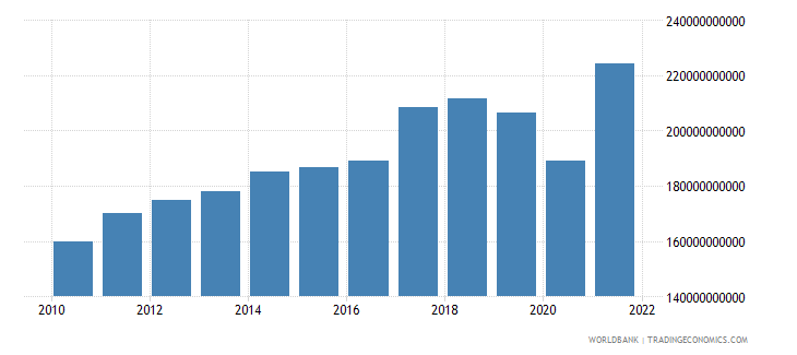 malaysia imports of goods and services constant 2000 us dollar wb data