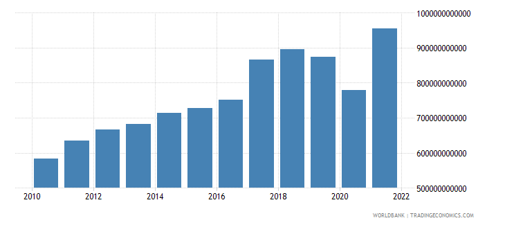 malaysia imports of goods and services current lcu wb data