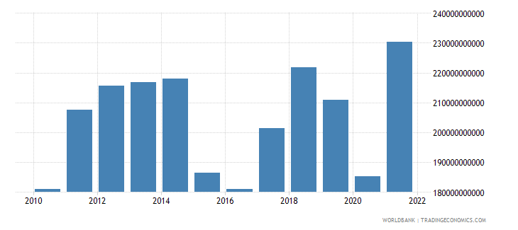 malaysia imports of goods and services us dollar wb data