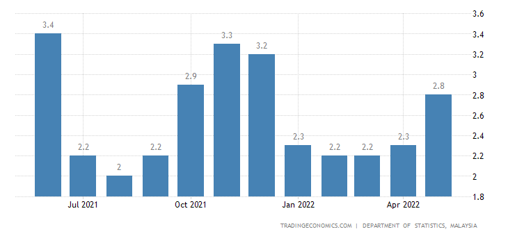 inflation rate in malaysia Kuala lumpur: malaysia's consumer price index rose at its slowest  the  inflation rate in june was at 08%, its lowest since february 2015,.