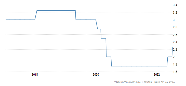 Malaysia Interest Rate