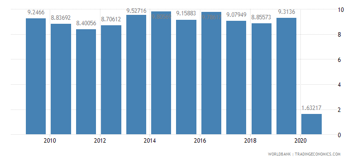 malaysia international tourism receipts percent of total exports wb data