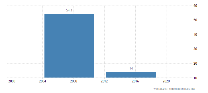 malaysia iso certification ownership percent of firms wb data