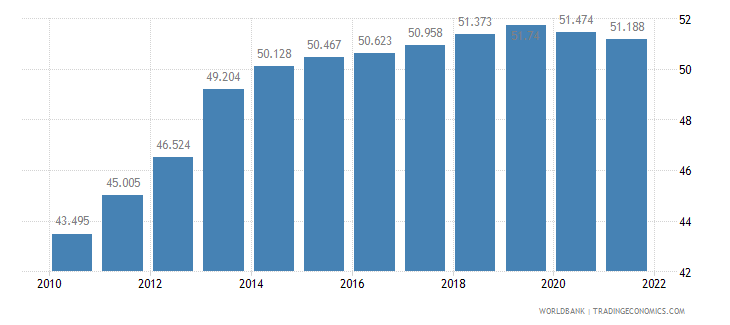 malaysia labor participation rate female percent of female population ages 15 plus  wb data