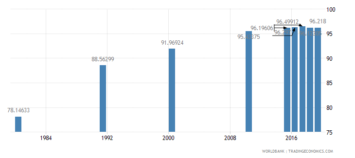 malaysia literacy rate adult male percent of males ages 15 and above wb data