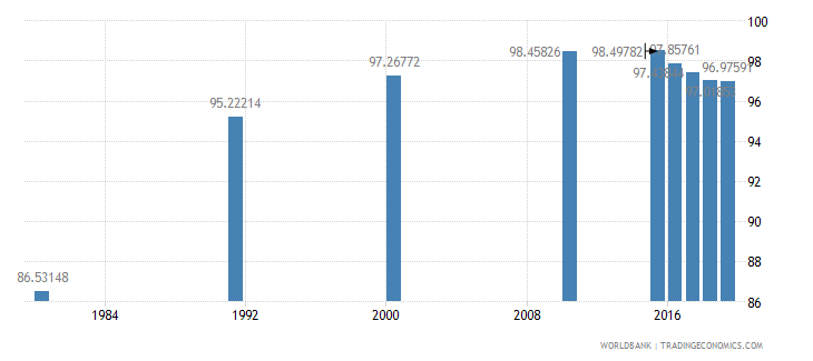 malaysia literacy rate youth female percent of females ages 15 24 wb data