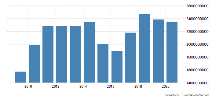 malaysia merchandise exports by the reporting economy us dollar wb data