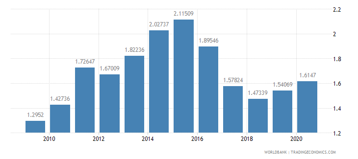 malaysia merchandise exports to developing economies in sub saharan africa percent of total merchandise exports wb data