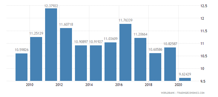 malaysia merchandise exports to developing economies outside region percent of total merchandise exports wb data