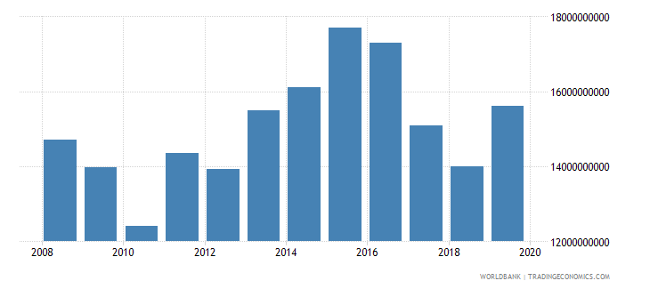 malaysia military expenditure current lcu wb data