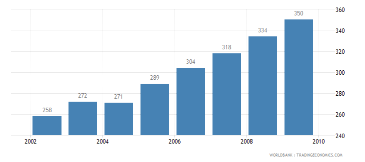 malaysia motor vehicles per 1 000 people wb data