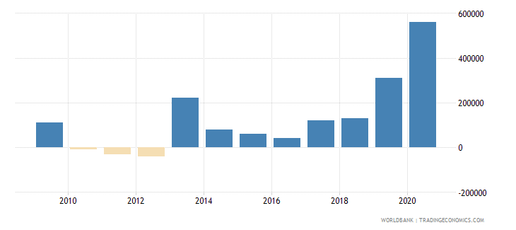 malaysia net bilateral aid flows from dac donors canada us dollar wb data