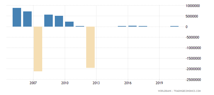 malaysia net bilateral aid flows from dac donors denmark us dollar wb data