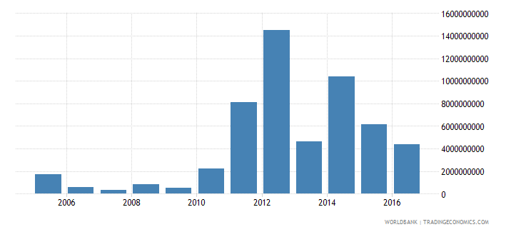 malaysia net flows on external debt private nonguaranteed png nfl us dollar wb data