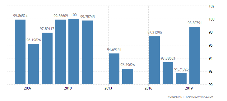 malaysia persistence to last grade of primary female percent of cohort wb data
