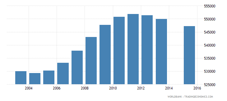 malaysia population age 7 total wb data