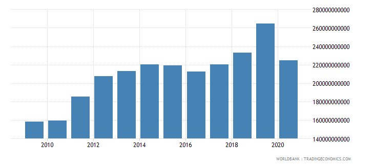 malaysia revenue excluding grants current lcu wb data