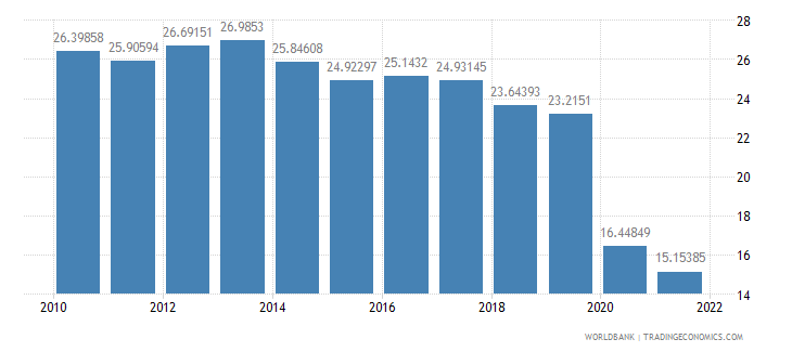 malaysia trade in services percent of gdp wb data
