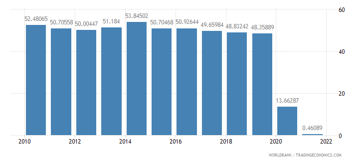 malaysia travel services percent of commercial service exports wb data