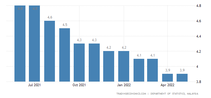 unemployment in malaysia Unemployment: 34% (june 2017  the malaysian new economic policy was created in 1971 with the aim of bringing malays a 30% share of the economy of malaysia and.