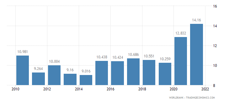 malaysia unemployment youth male percent of male labor force ages 15 24 wb data