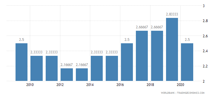 maldives cpia economic management cluster average 1 low to 6 high wb data