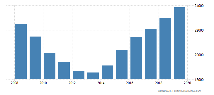 maldives enrolment in primary education female number wb data
