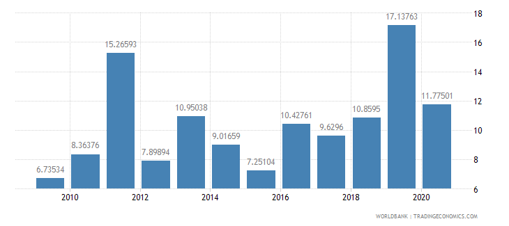 maldives foreign direct investment net inflows percent of gdp wb data