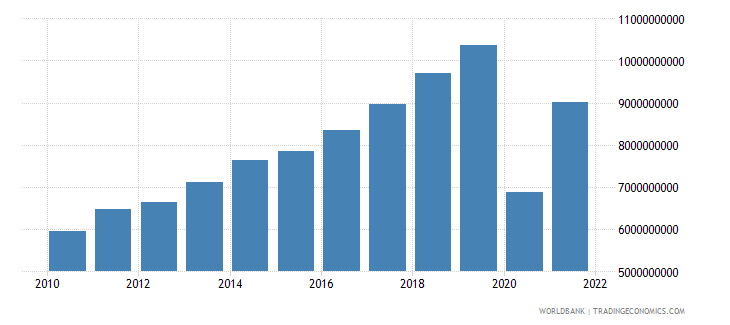 maldives gdp ppp constant 2005 international dollar wb data
