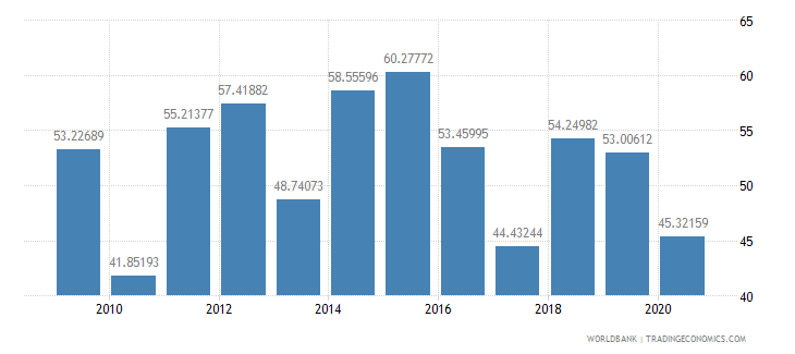 maldives merchandise exports to high income economies percent of total merchandise exports wb data
