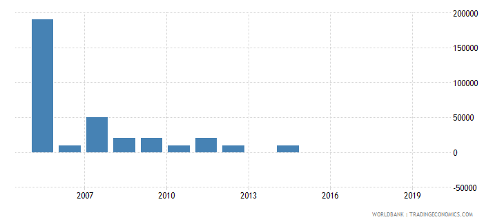 maldives net bilateral aid flows from dac donors greece us dollar wb data