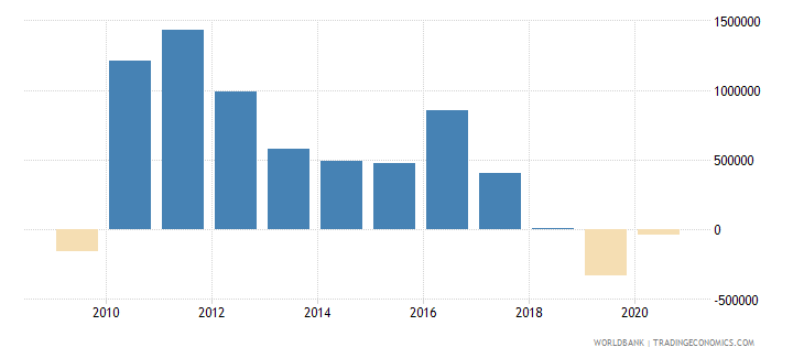 maldives net official flows from un agencies ifad us dollar wb data