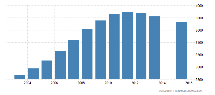 maldives population age 0 female wb data
