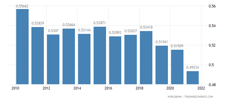 maldives ppp conversion factor gdp to market exchange rate ratio wb data