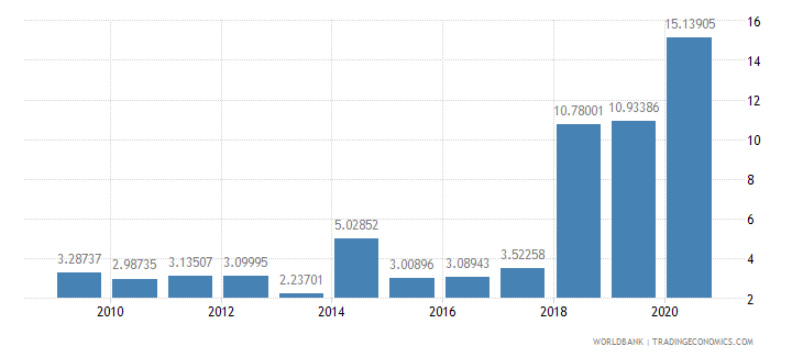 maldives public and publicly guaranteed debt service percent of exports excluding workers remittances wb data