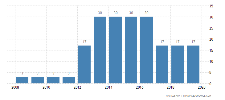 maldives tax payments number wb data
