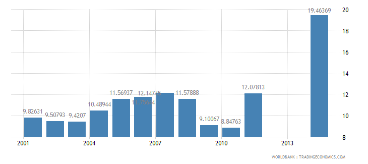maldives tax revenue percent of gdp wb data