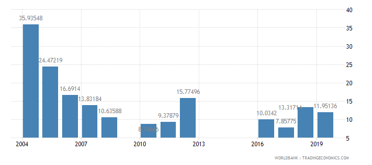 mali agricultural raw materials exports percent of merchandise exports wb data