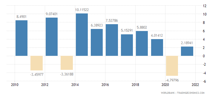 mali agriculture value added annual percent growth wb data