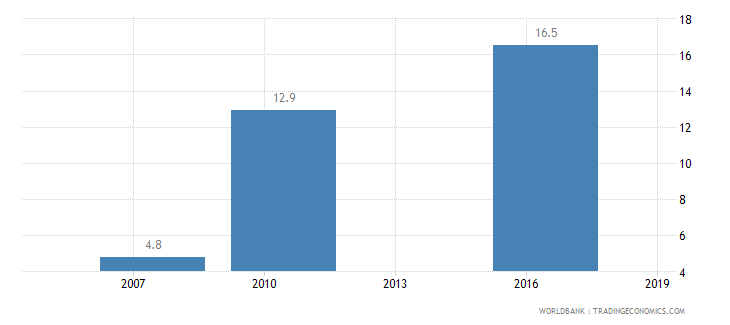 mali average time to clear exports through customs days wb data