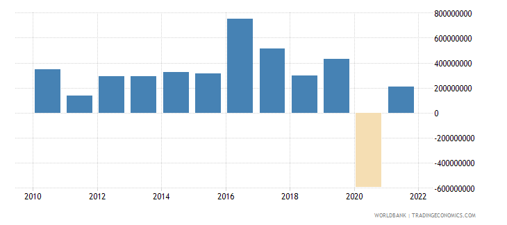 mali changes in inventories us dollar wb data