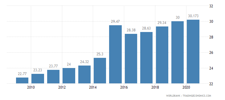 mali employment in services percent of total employment wb data